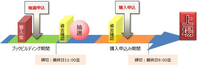 daiwa-ipo-schedule