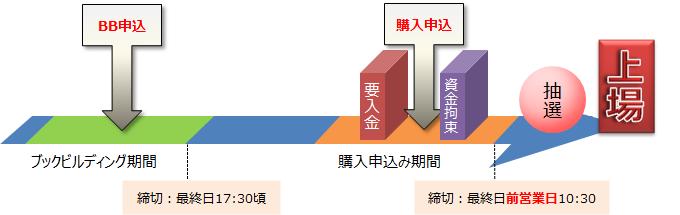 iwai IPO-schedule2-680