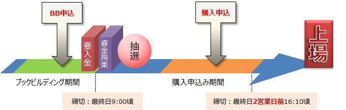 marusan-ipo-schedule