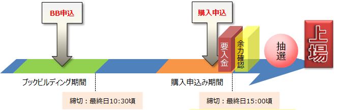matsui-ipo-schedule