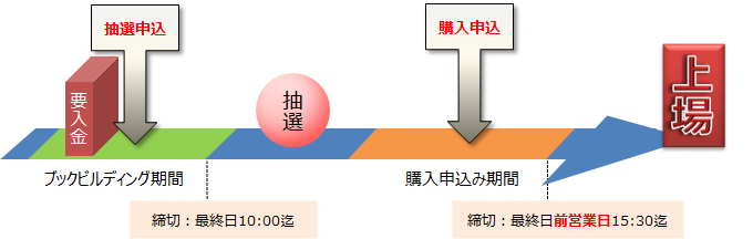 mizuho-ipo-schedule