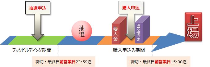 nomura-ipo-schedule