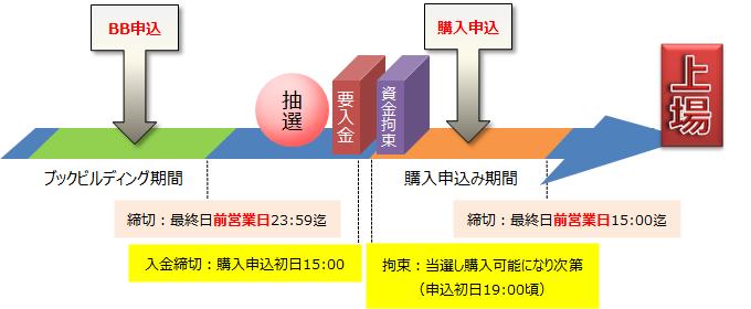 okasan-ipo-schedule