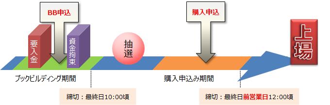 tokaitokyo-ipo-schedule
