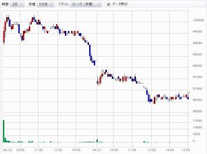 スターアジア上場株価